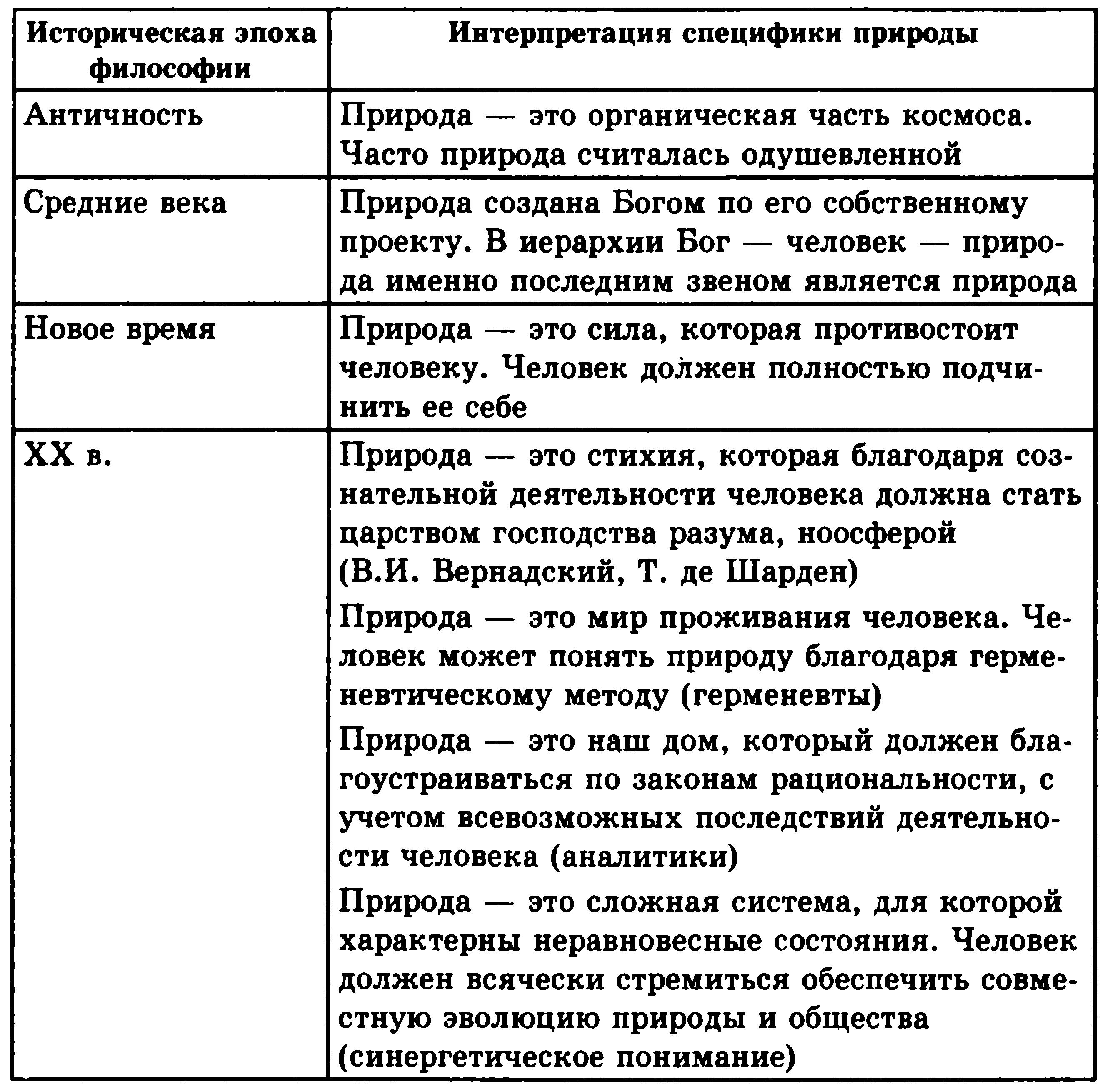 Таблица по истории 6 класс представители эпохи возрождения